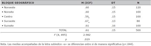 Promedios del ICF según los bloques o cuadrantes geográficos (ANOVA)