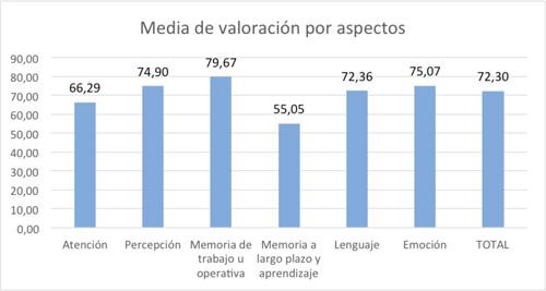 Media de usabilidad por Aspectos de los sitios web analizados