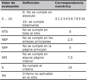 Tipologías de valores de evaluación de SIRIUS en función de la naturaleza del criterio
