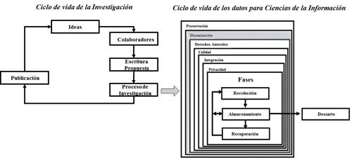 Ciclos de vida de la investigación y de los datos para Ciencias de la Información