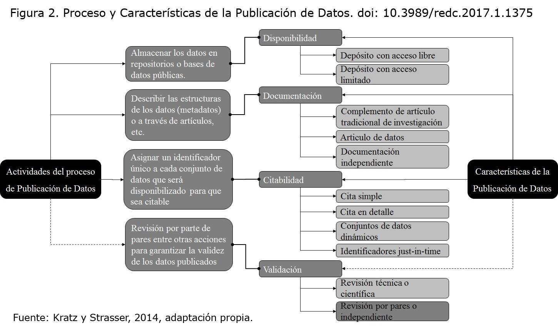 Estructura propuesta del artículo de datos como publicación ...