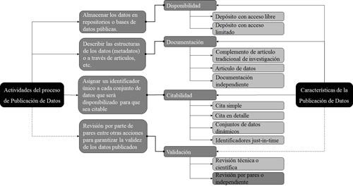 Proceso y Características de la Publicación de Datos