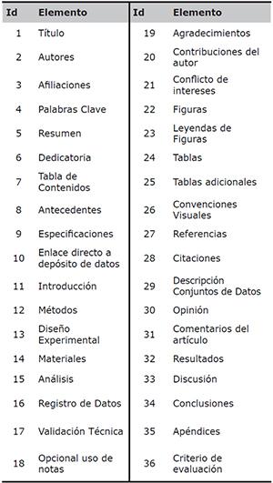 Elementos analizados en las revistas de datos