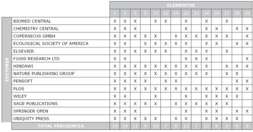 Elementos que se presentan con mayor frecuencia en los Artículos de Datos, según el editor