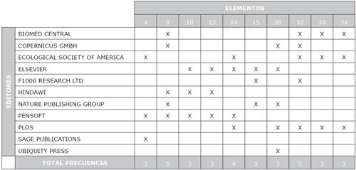 Elementos que se presentan con baja frecuencia en los Artículos de Datos, según el editor