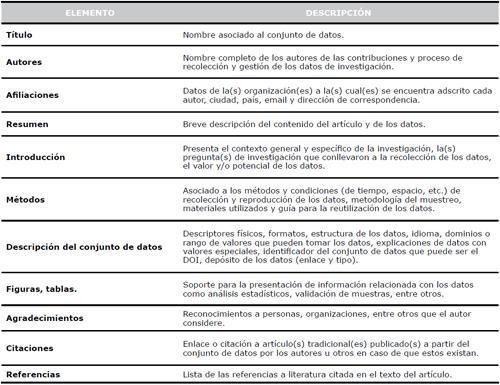 Estructura propuesta para un Artículo de datos