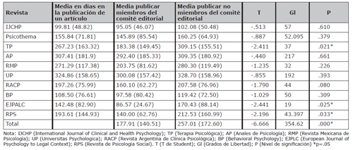 Tiempos de publicación de un artículo por parte de un miembro del equipo editorial y autores que no forman parte del equipo editorial