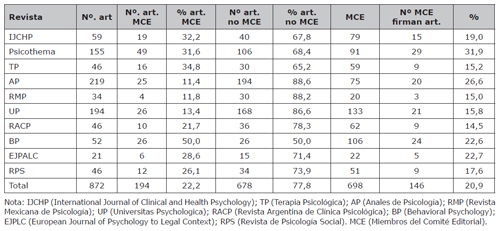 Porcentaje de artículos y miembros que publican en revistas de las cuales forman parte del comité editorial