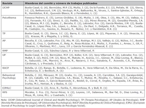 Autores y número de trabajos firmados  en las revistas