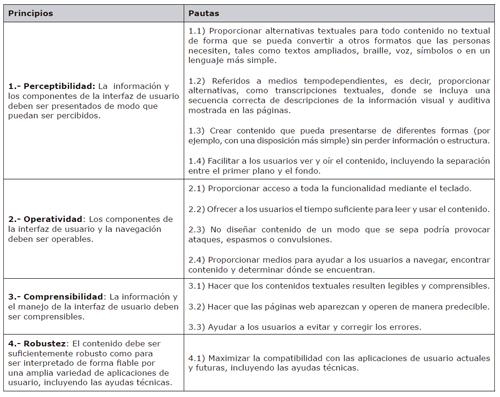 Principios y Pautas de las WCAG 2.0