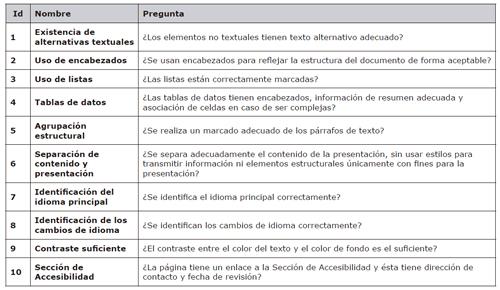 Definición de puntos de verificación. Nivel de Análisis I