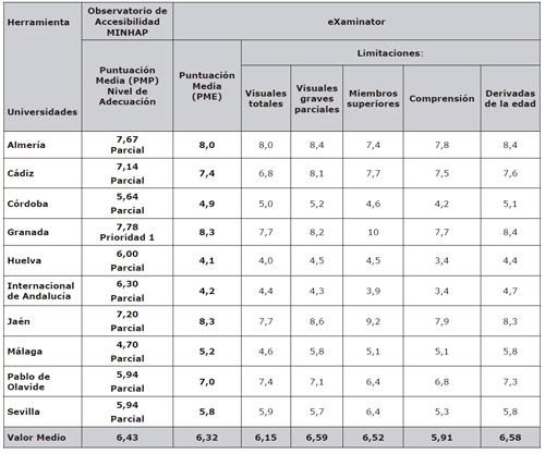 Resultados del análisis de accesibilidad web de las Universidades públicas de Andalucía con herramientas automáticas y manuales