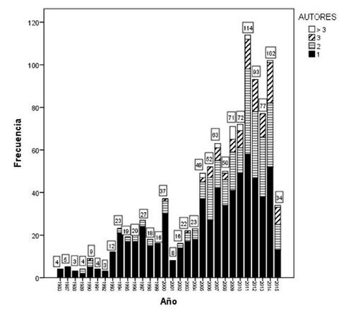 Evolución temporal de la producción científica sobre publicidad