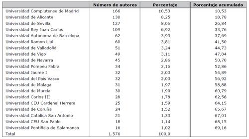 Universidades según número de autores