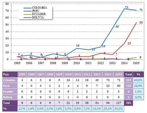 Línea de tiempo de publicación de patentes por las uCANs)