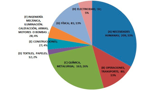 Temas generales en los que han patentado las uCANs