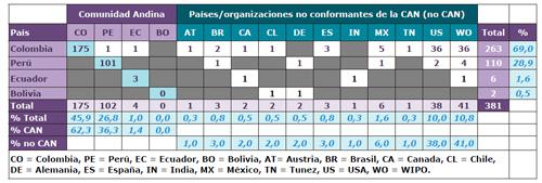 Número de patentes uCANs por lugares donde se publicaron