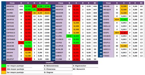 Medidas de centralidad y poder en los Top 50 subtemasDE uCAN