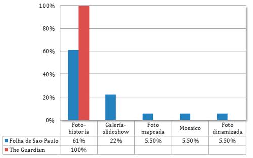 Tipos de formatos: distribución porcentual por medios