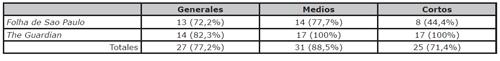 Utilización tipos de encuadres. Número de piezas y porcentaje en relación al total. Fuente: elaboración propia