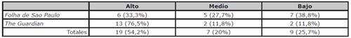 Grado de factor humano por periódicos. Número de piezas y porcentaje en relación al total. Fuente: elaboración propia