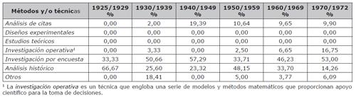 Porcentajes de métodos y/o técnicas utilizados en Tesis doctorales de LIS entre 1925/1972 (Schlachter y Thomison, 1974)