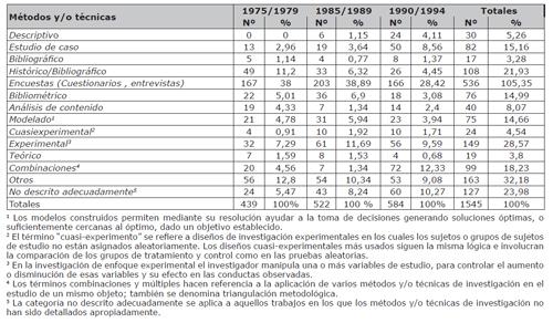 Cantidad y porcentajes de métodos y/o técnicas utilizadas en tesis doctorales de LIS entre 1975/1994 (Blake, 2003)