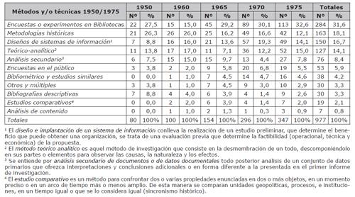 Cantidad y porcentajes de métodos y/o técnicas utilizadas en tesis doctorales de LIS entre 1950/1975 (Peritz, 1981)