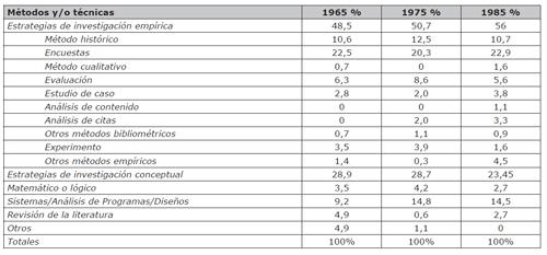 Porcentajes de métodos y/o técnicas utilizadas en artículos científicos de LIS entre 1965/1975 (Jarvelin y Vakkari, 1993)