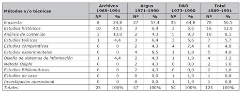 Cantidad y porcentajes de métodos y/o técnicas utilizadas en artículos científicos de LIS en 1969-1991 (Bernhardt, 1993b)