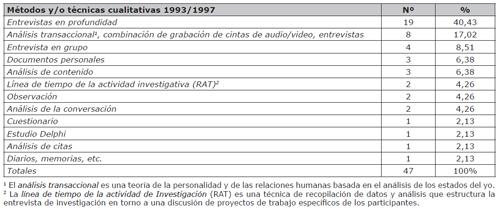 Cantidad y porcentajes de métodos y/o técnicas utilizadas en artículos científicos de LIS entre 1993/1997 (Borrego Huerta, 1999)