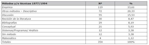 Cantidad y porcentajes de métodos y/o técnicas utilizadas en artículos científicos de LIS entre 1977/1994 (Cano, 1999)