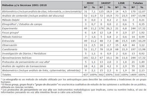 Cantidad y porcentajes de métodos y/o técnicas utilizadas en artículos científicos de LIS entre 2001/2010 (Chu, 2015)