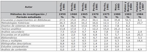 Paralelismo de métodos y/o técnicas utilizadas en artículos científicos de LIS que utilizaron la taxonomía elaborada por Péritz (1981)