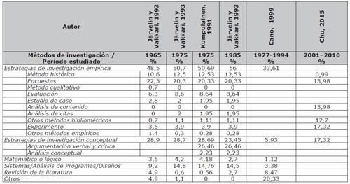 Paralelismo de métodos y/o técnicas utilizadas en artículos científicos de LIS que utilizaron la taxonomía elaborada por Järvelin y Vakkari (1993)