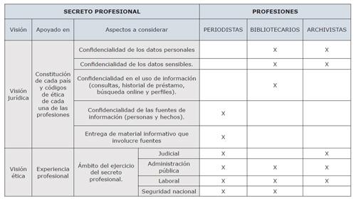 Características del secreto profesional en los periodistas, bibliotecarios y archivistas