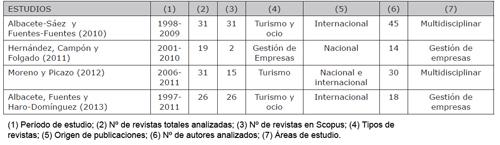 Análisis de autorías sobre investigación turística española a través de publicaciones en revistas científicas