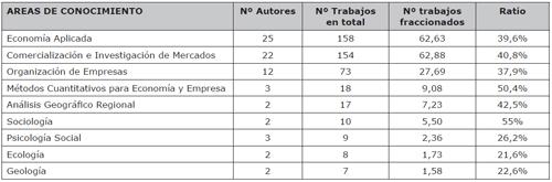 Principales áreas de conocimiento de los autores más productivos en la investigación turística española con difusión internacional (2002-2013)