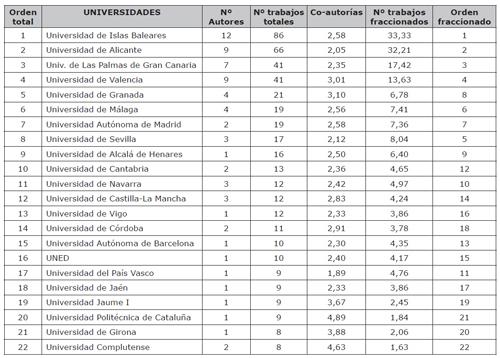 Producción científica en turismo por universidades y número de publicaciones totales y fraccionadas de los autores más productivos (2002-13)