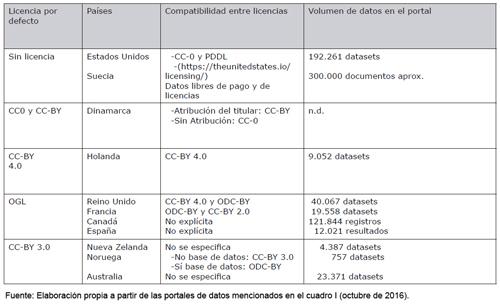 Modalidades y compatibilidad de licencias libres empleadas en los portales gubernamentales seleccionados
