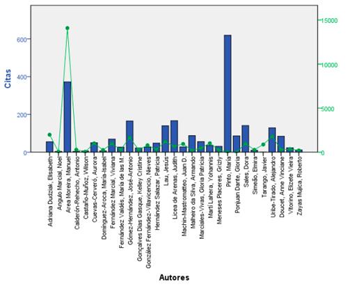 Autores con mayor cantidad de citas y lecturas en ResearchGate