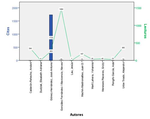 Autores con mayor cantidad de citas y lecturas en Mendeley