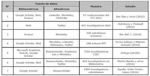 Estudios sobre presencia de autores en plataformas de investigación y de la web social