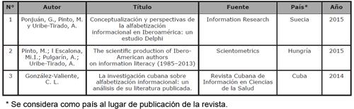 Estudios bibliométricos sobre producción científica de ALFIN en Iberoamérica