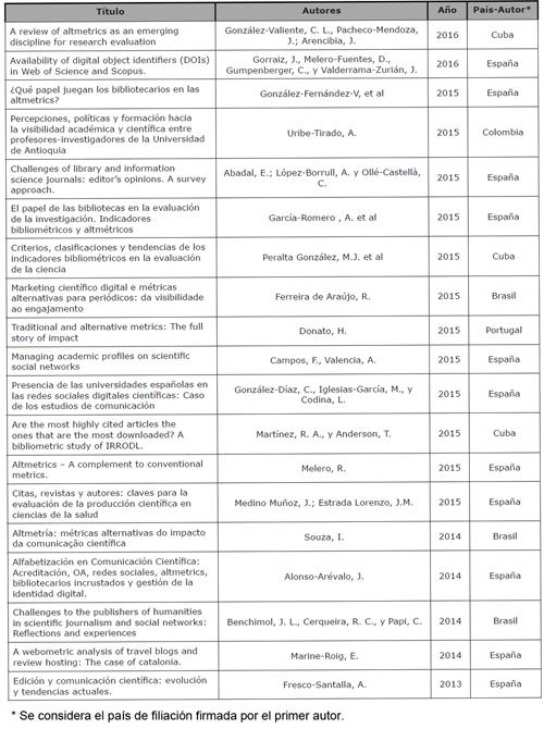 Estudios relacionados con altmetrics por autores de Iberoamérica