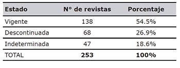 Situación de vigencia de las revistas peruanas