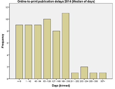 Frequency distribution of the median of days online-to-print publication delays in 2014