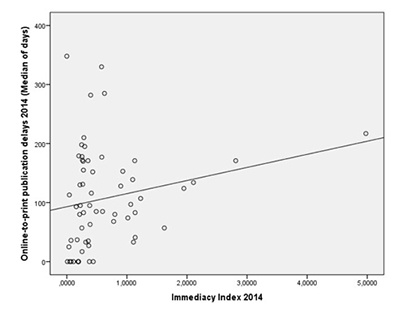 Online-to-print publication delays (median of days) and Immediacy Index (2014)