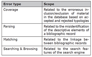 Broad taxonomy of errors in Google Scholar database
