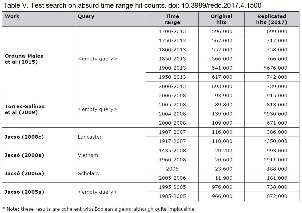Google Scholar como una fuente de evaluación científica: una